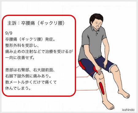 痛み な よう ぎっくり腰 前 生理 の